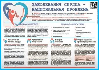 Санбюллетень Заболевания сердца - национальная проблема