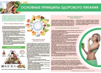 Санбюллетень Основные принципы здорового питания