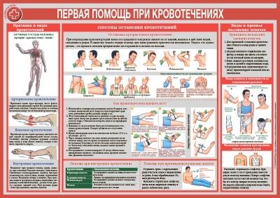 Санбюллетень Первая помощь при кровотечениях