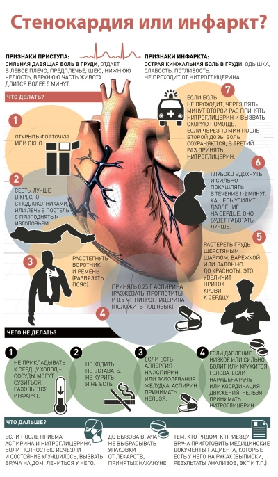 Санбюллетень Стенокардия или инфаркт