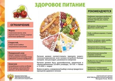 Санбюллетень Здоровое питание