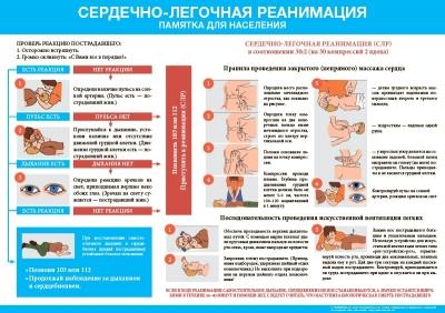 Санбюллетень Сердечно-легочная реанимация. Памятка населению
