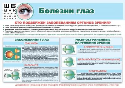 Санбюллетень Болезни глаз