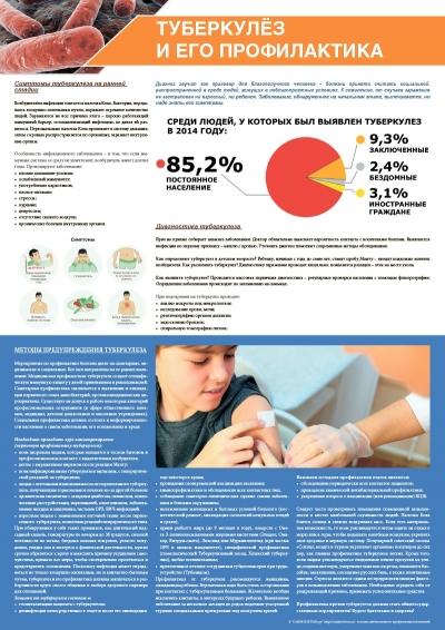 Санбюллетень Туберкулез и его профилактика vert