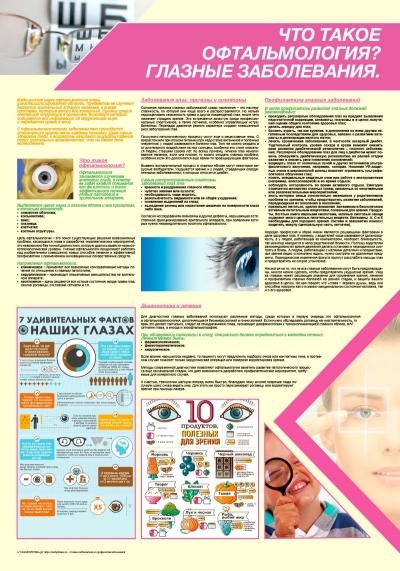Санбюллетень Что такое офтальмология? Глазные заболевания